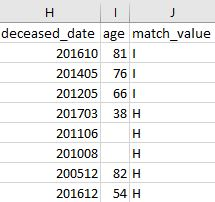 Output fields allow you to identify Household-Level Deceased Suppressions